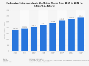 statistic_id272314_advertising-spending-in-the-us-2015-2022